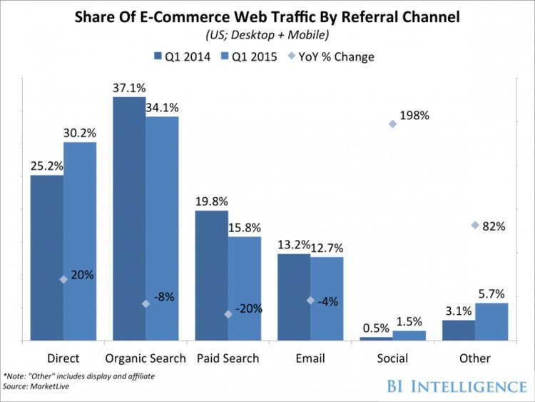 Share of social generated ecommerce revenue graph