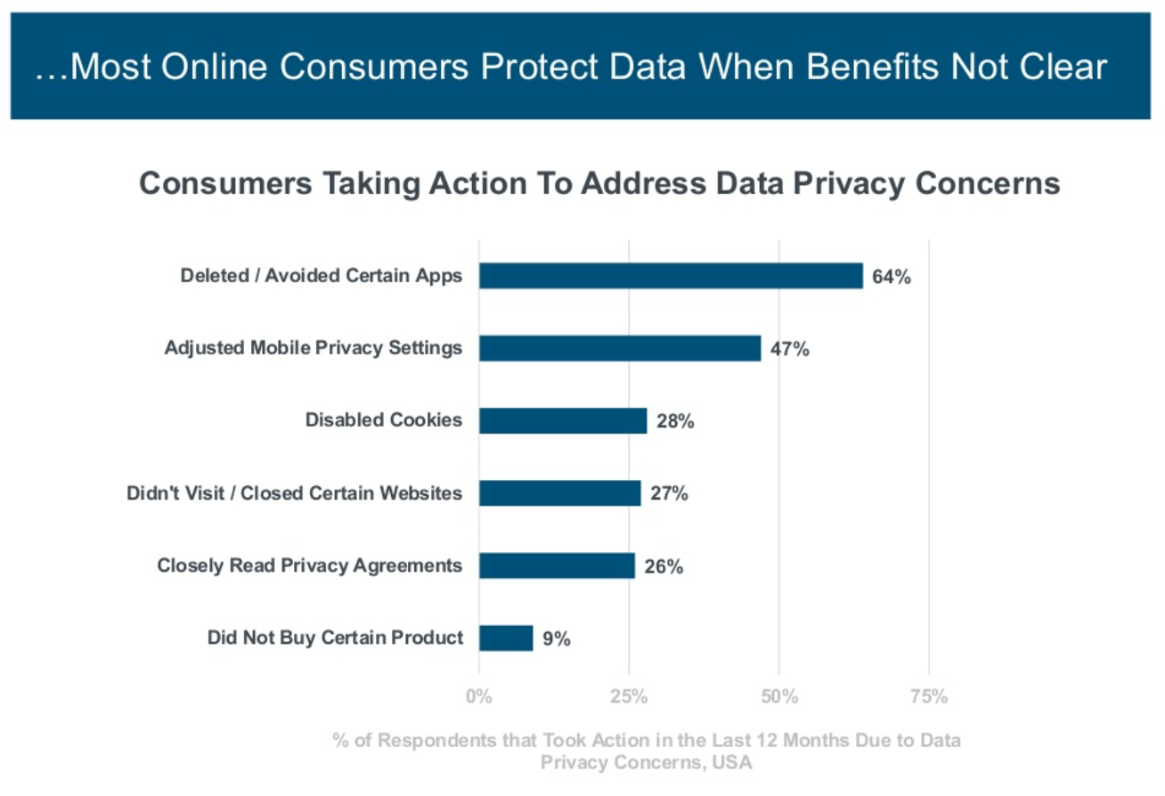 consumers share data benefit