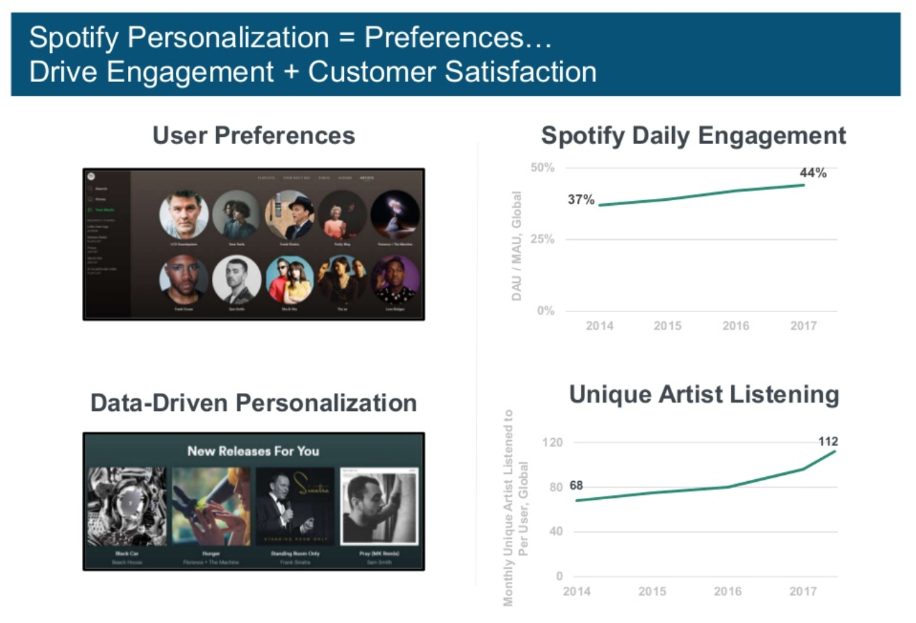 data personalization driving customer engagement