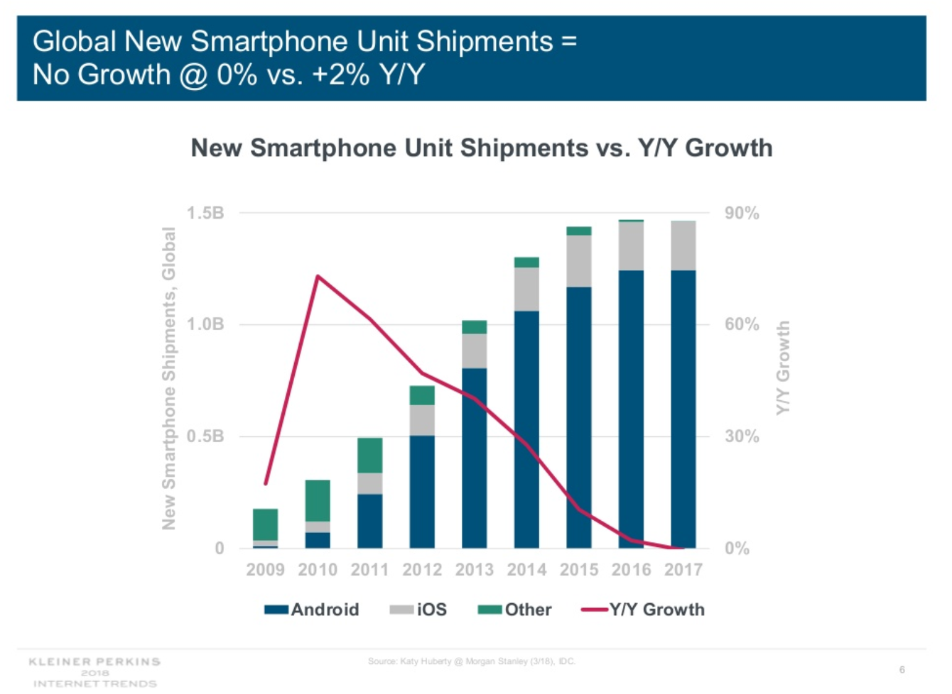 global smartphone unit shipment chart