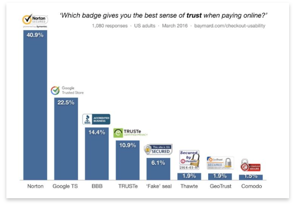 Chart of badges that instills trust in checkout