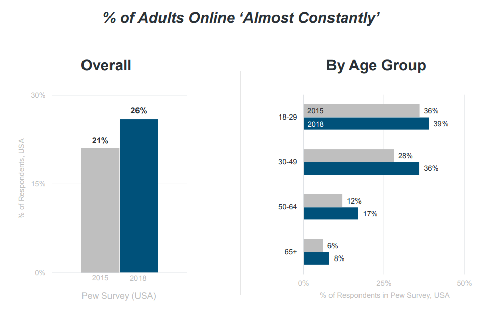 % of adults online