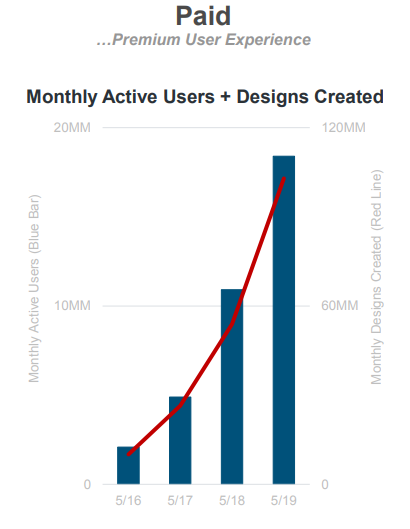 canva active users
