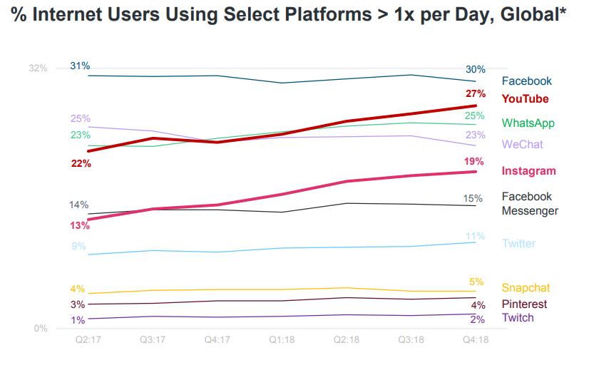 % of Internet Users using select platforms
