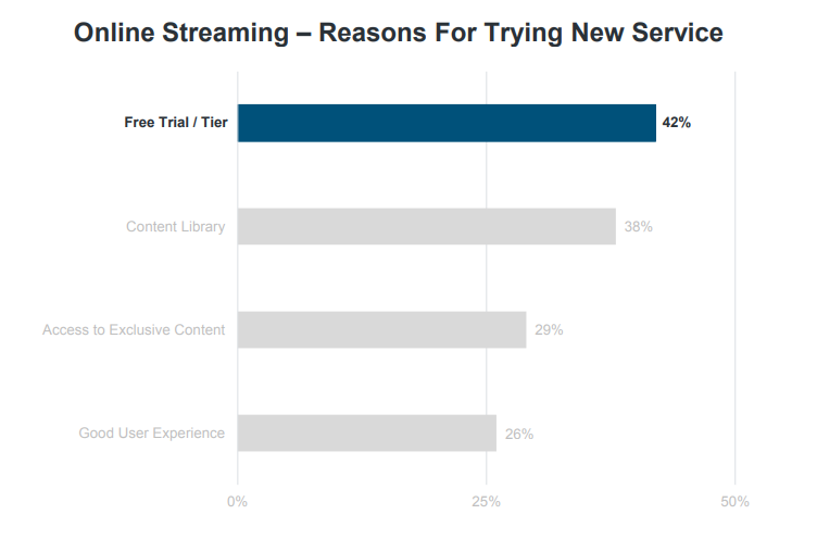 rise of freemium in online streaming