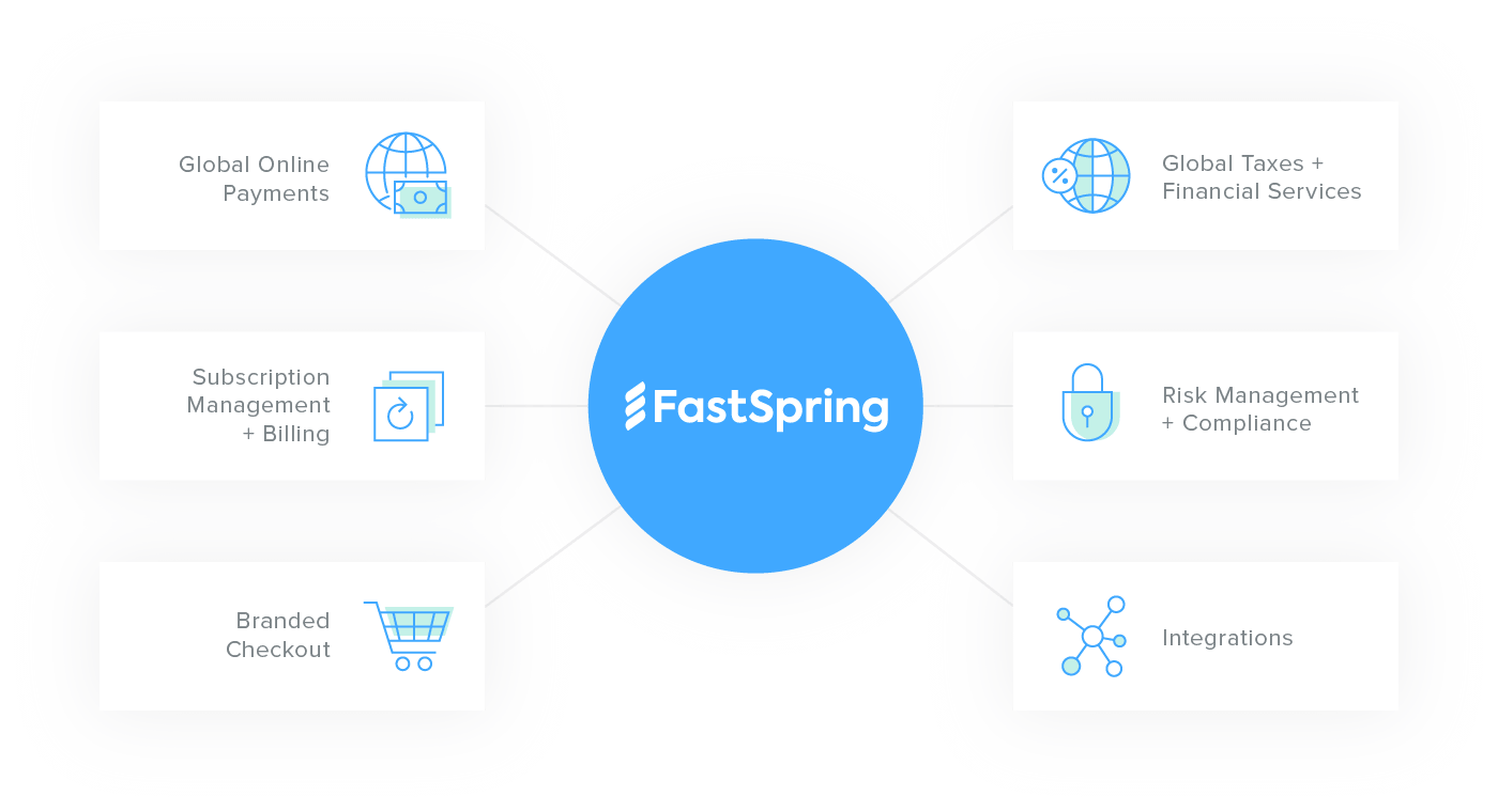 FastSpring: Full-Service Ecommerce for Software Companies