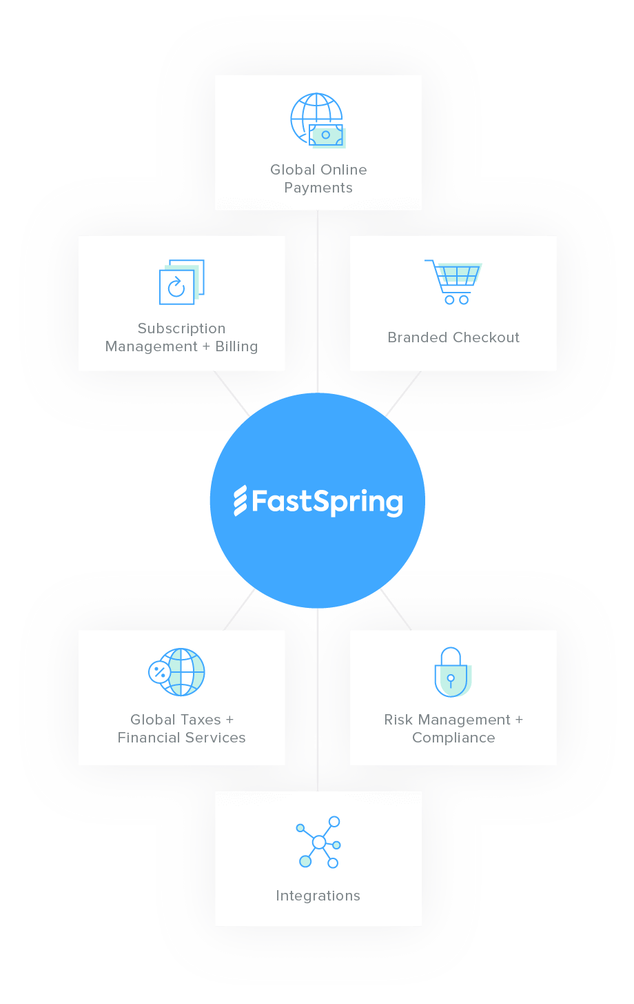 A Visual Representation of FastSpring's Full-Service Ecommerce Platform